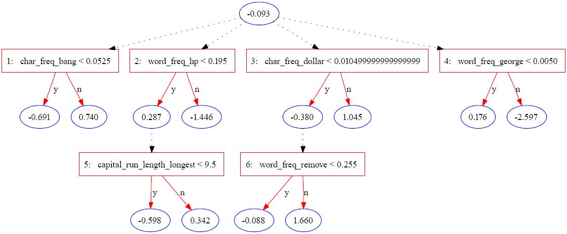 alternating decision tree wikipedia