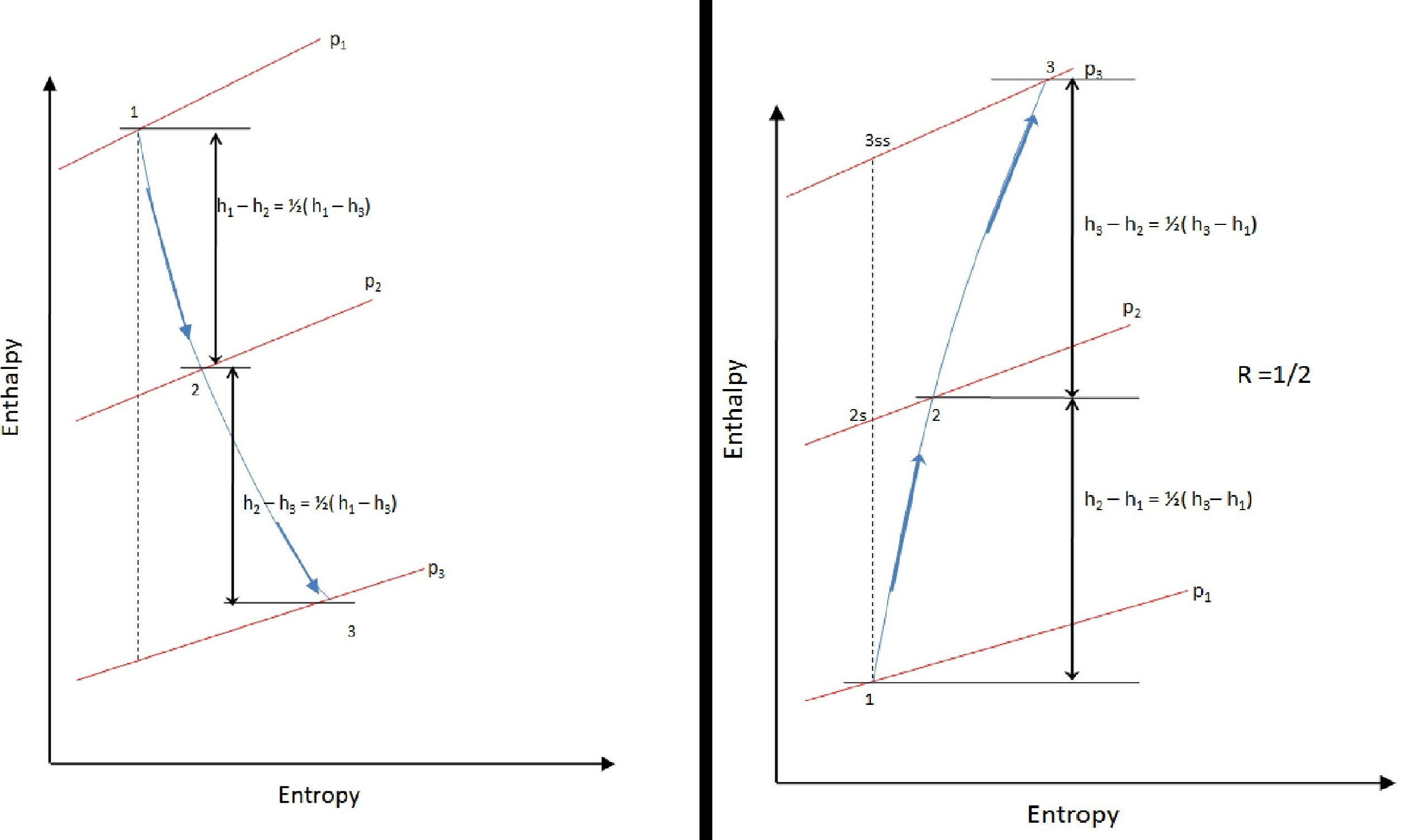 Filestage enthalpy diagram for degree of reaction r 12 in a filestage enthalpy diagram for degree of reaction r 12 pooptronica Choice Image
