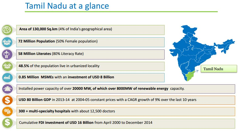 economy of tamil nadu Gdp, gdp growth, gdp per capita, gdp per capita growth of tamil nadu.