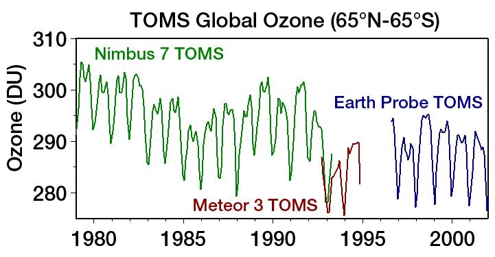 TOMS Global Ozone 65N-65S.png