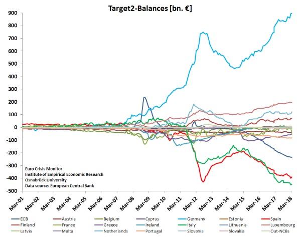 Target2% 20graph% 20-% 20% 20ecb% 20data(1)