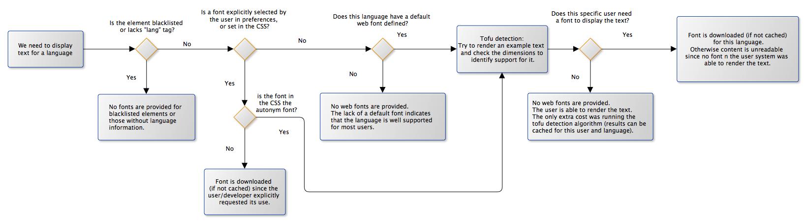 Fileuls webfonts workflow diagramg wikimedia commons fileuls webfonts workflow diagramg ccuart Images