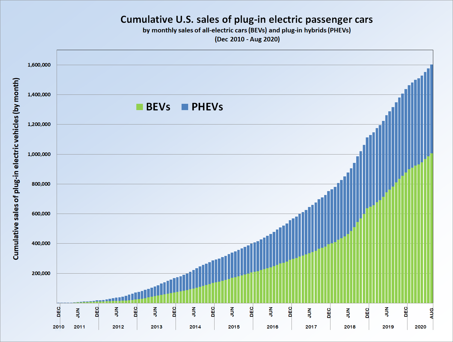 Plug In Electric Vehicle Sales Geographic Forecasts further 1089555 electric Car Market Share In 2013 Understanding The Numbers Better additionally Obama Directs 4 5 Billion U S Taxpayer Loan Guarantees Speed Adoption Electric Vehicles besides Electric car use by country also Electric And Hybrid Vehicles By The Numbers. on electric cars sales statistics
