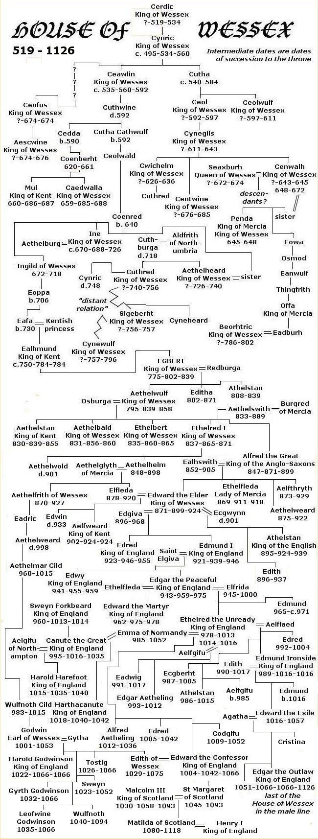 Babylonian Family Tree Wessex Family Tree.jpg
