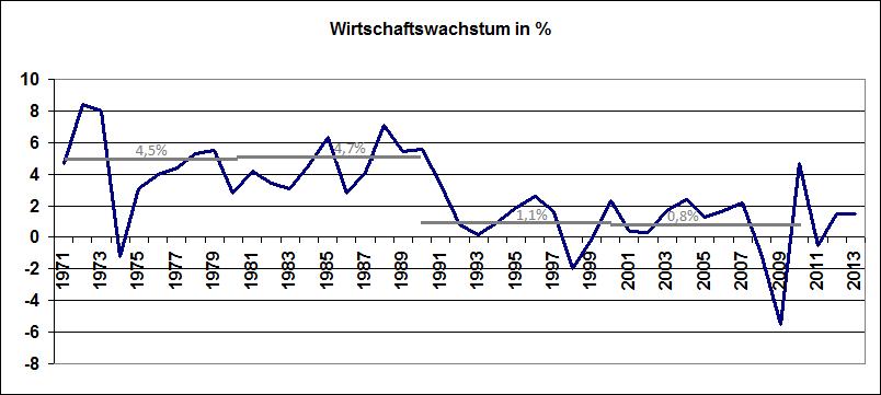 Politik und Wirtschaft - Niedersächsischer Bildungsserver