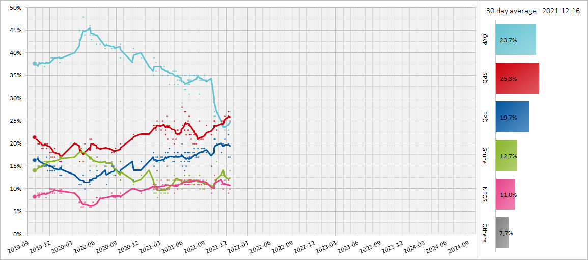 Austrian Opinion Polling, 30 Day Moving Average, 2019-2024.png