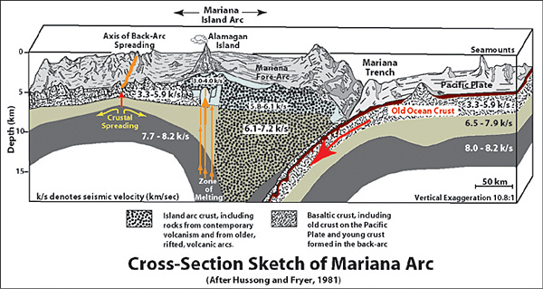 File:Cross section of mariana trench.jpg