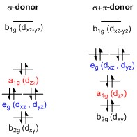 square planar molecular geometry wikipedia T-shape MO Diagram representative d orbital splitting diagrams for square planar complexes featuring � donor (left) and � � donor (right) ligands