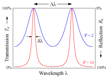 Free Spectral Range Wikipedia