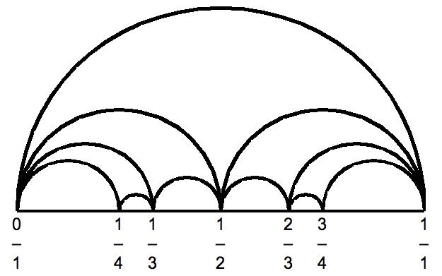 File Farey Diagram Horizontal Arc 4 Png