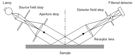 Figure 1. A parallel-beam specular reflection instrument.