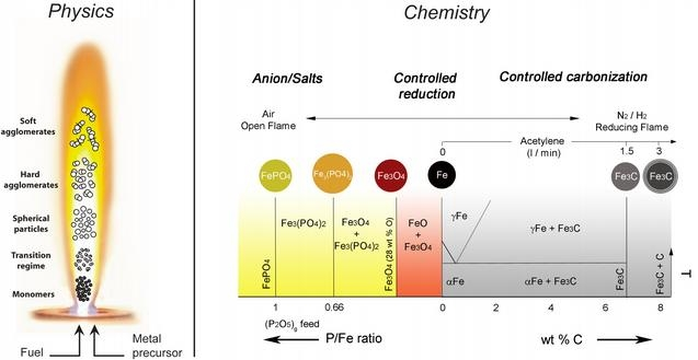 Various flame spray conditions and their impact on the resulting nanoparticles