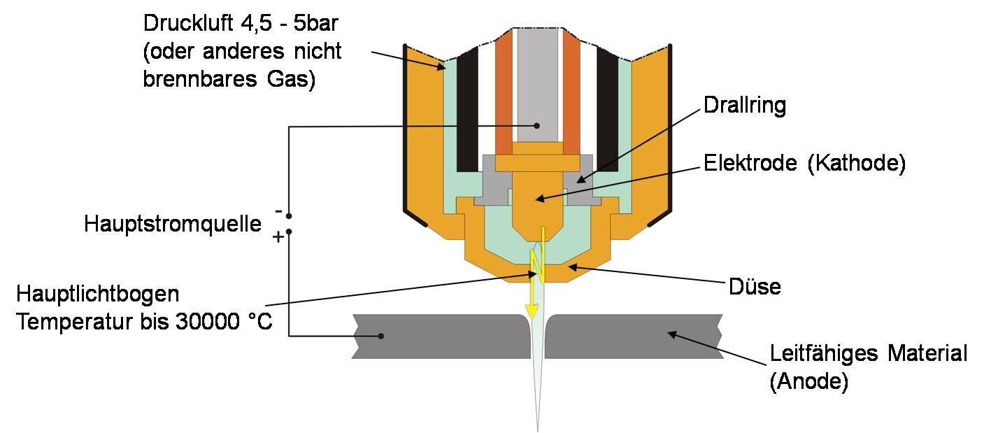 File Hauptlichtbogen Plasmaschneiden Jpg Wikimedia Commons