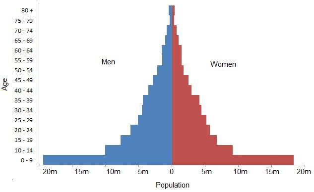 population growth advantage and disadvantage Notably fertility, mortality and population growth, and their effect on poverty ence disadvantage or advantage through dimensions of our lives such as the char.