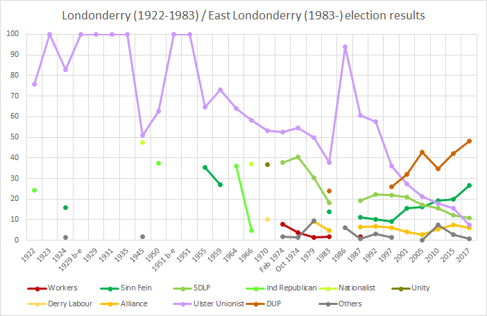 Londonderry election results