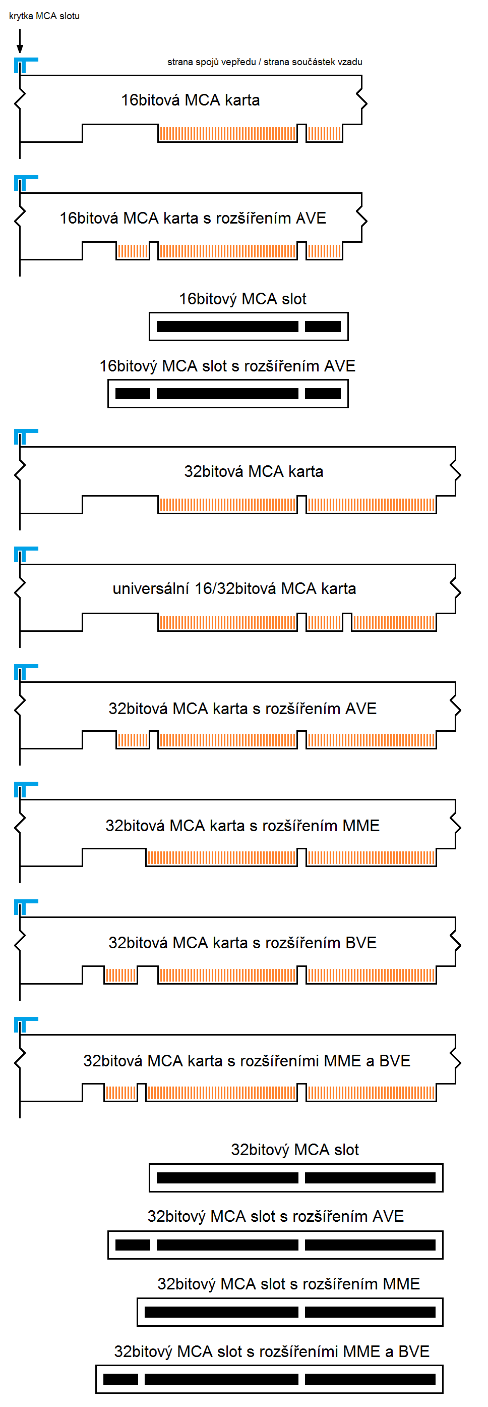 Tomáš Slavotínek (2012).This diagram shows the key(s) positions on 16-bit and 32-bit MCA cards and slots (including AVE, BVE and MME extensions). http://commons.wikimedia.org/wiki/File:MCA_Keying.png
