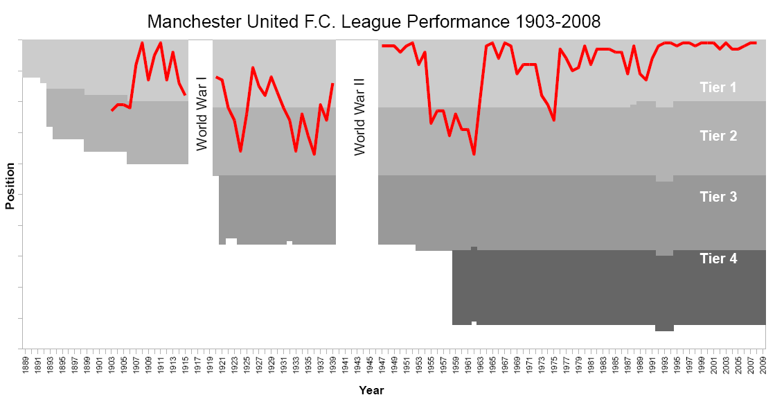 File:Manchester United League Performance 1903-2008.png ...