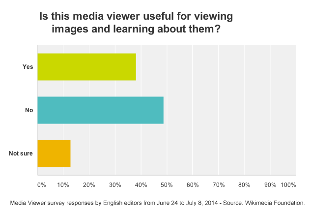 File:Media Viewer - English Survey - Editor Approval Graph - Last 2 Weeks - June 24 - July 8 2014.png