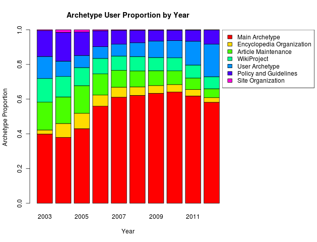 Archetype proportion by absolute year for all user-years.
