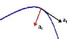 Componente centripeta e tangenziale dell'accelerazione