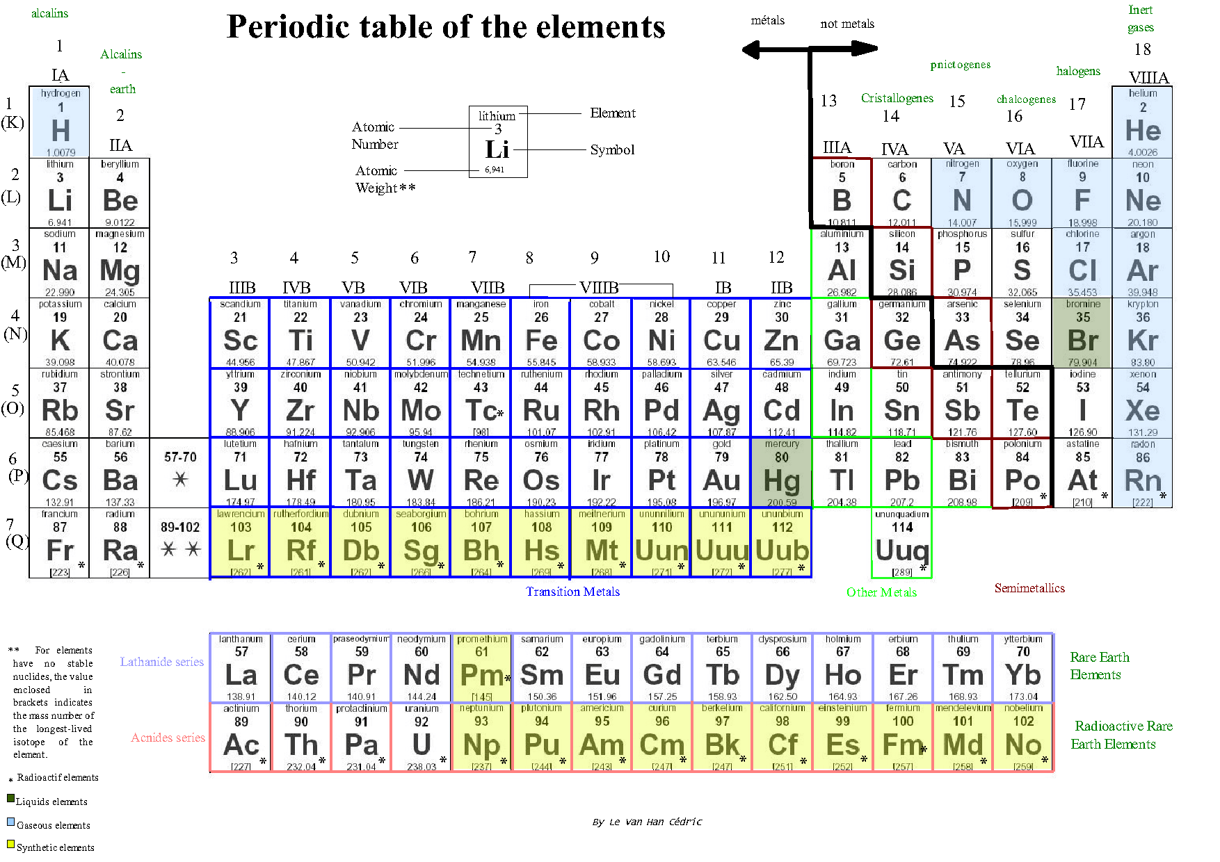 the characteristics of transition elements a series of chemical elements Position of transition metals in the the physical properties of main group metals and of the first series of transition metals are given.