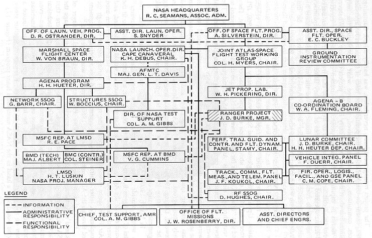 Functional Organizational Chart: Program Ranger organization.jpg - Wikimedia Commons,Chart
