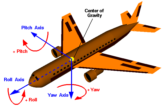 Diagram of jet liner with roll, pitch, yaw