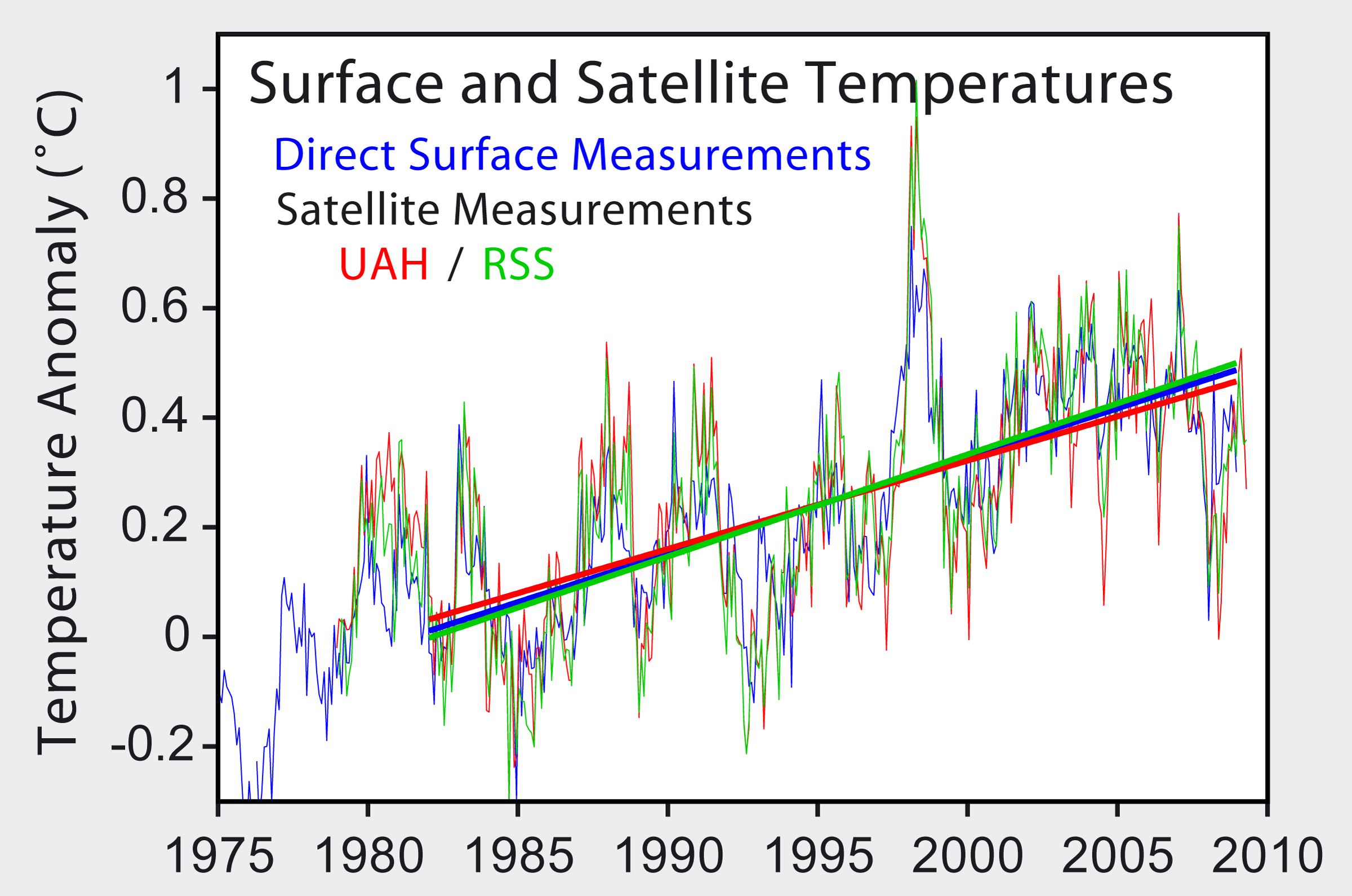 Temperature trends of the troposphere now match well with the surface based trend.