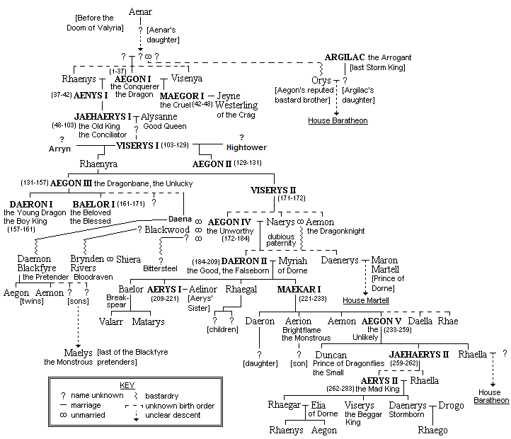 House Lannister Family Tree Talk Family Tree of House