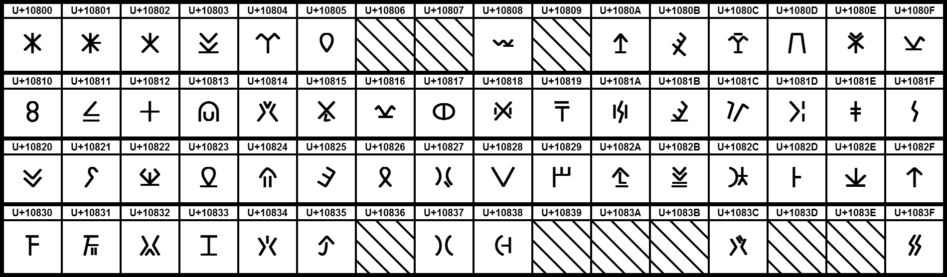 UCB Cypriot Syllabary.png