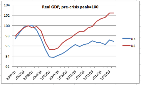 UK_vs_US_post-crisis_GDP.png