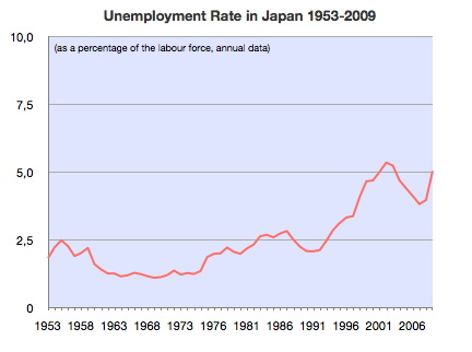 The Japanese unemployment rate, 1953–2006. Unemployment Rate of Japan 1953-2009.jpg