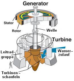 Datei:Water turbine-de.png – Wikipedia
