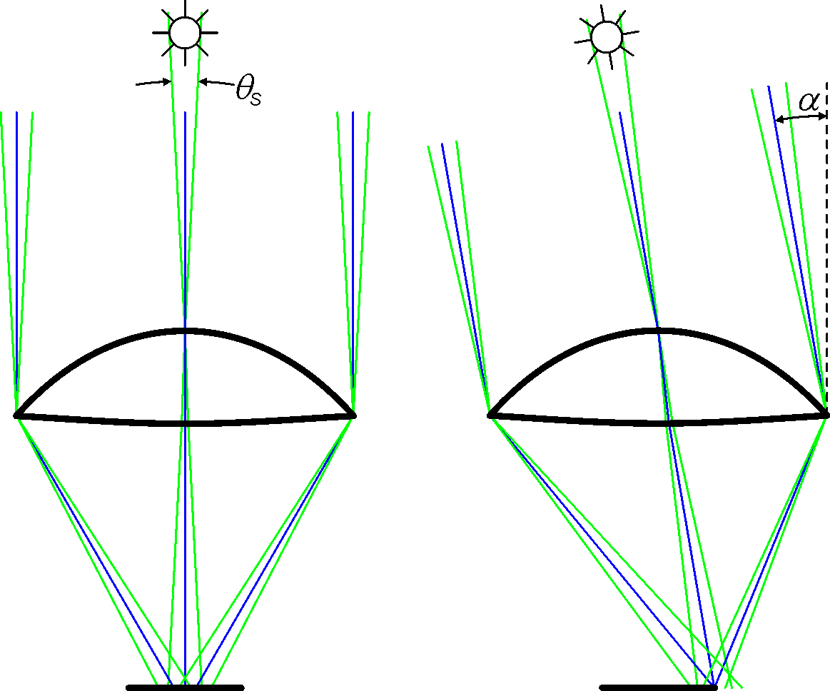 File:Acceptance Angle-Angular Aperture Of Sunlight png