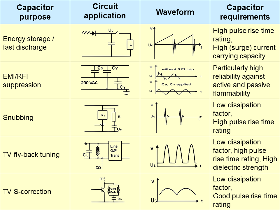 Film Capacitors Film Capacitor Guide Film