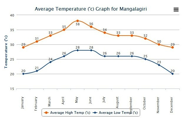 High Cholesterol Readings Chart: Average High and Low Temperature for Mangalagiri India.jpg ,Chart