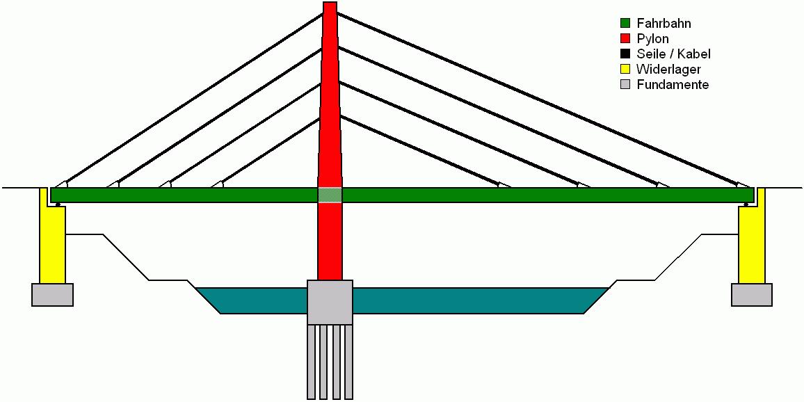 Best Parapet Wall Design