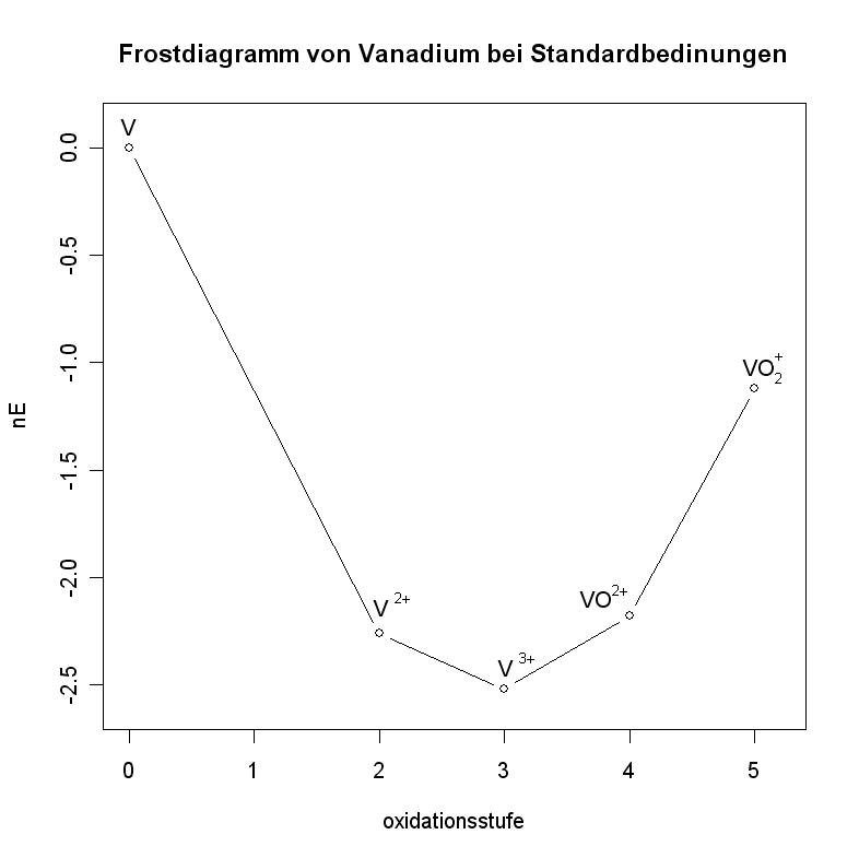 File Frostdiagramm Vanadium Png