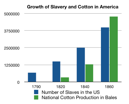 the growth of slavery Read the essential details about american slavery sections include slave accounts, the slave system, slave life, events and issues, campaigners against slavery, political organizations, the british slave trade.