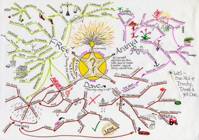 Guru Mindmap.jpg