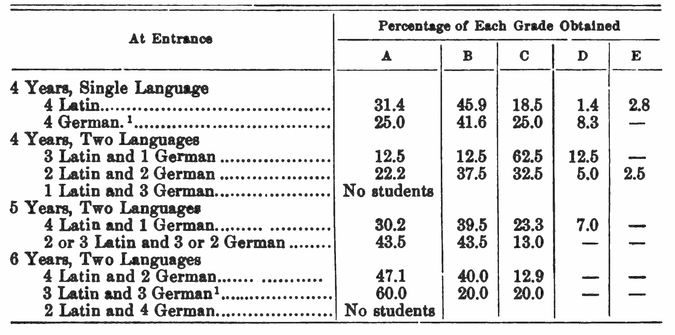 PSM V75 D398 Grades obtained in the english department 1903 to 1907 1.png