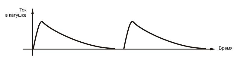 Paired stimulus.png English: форма парного стимула, выдаваемая индуктором магнитного стимулятора Date 24 April 2015 Source Own work Author Baburov