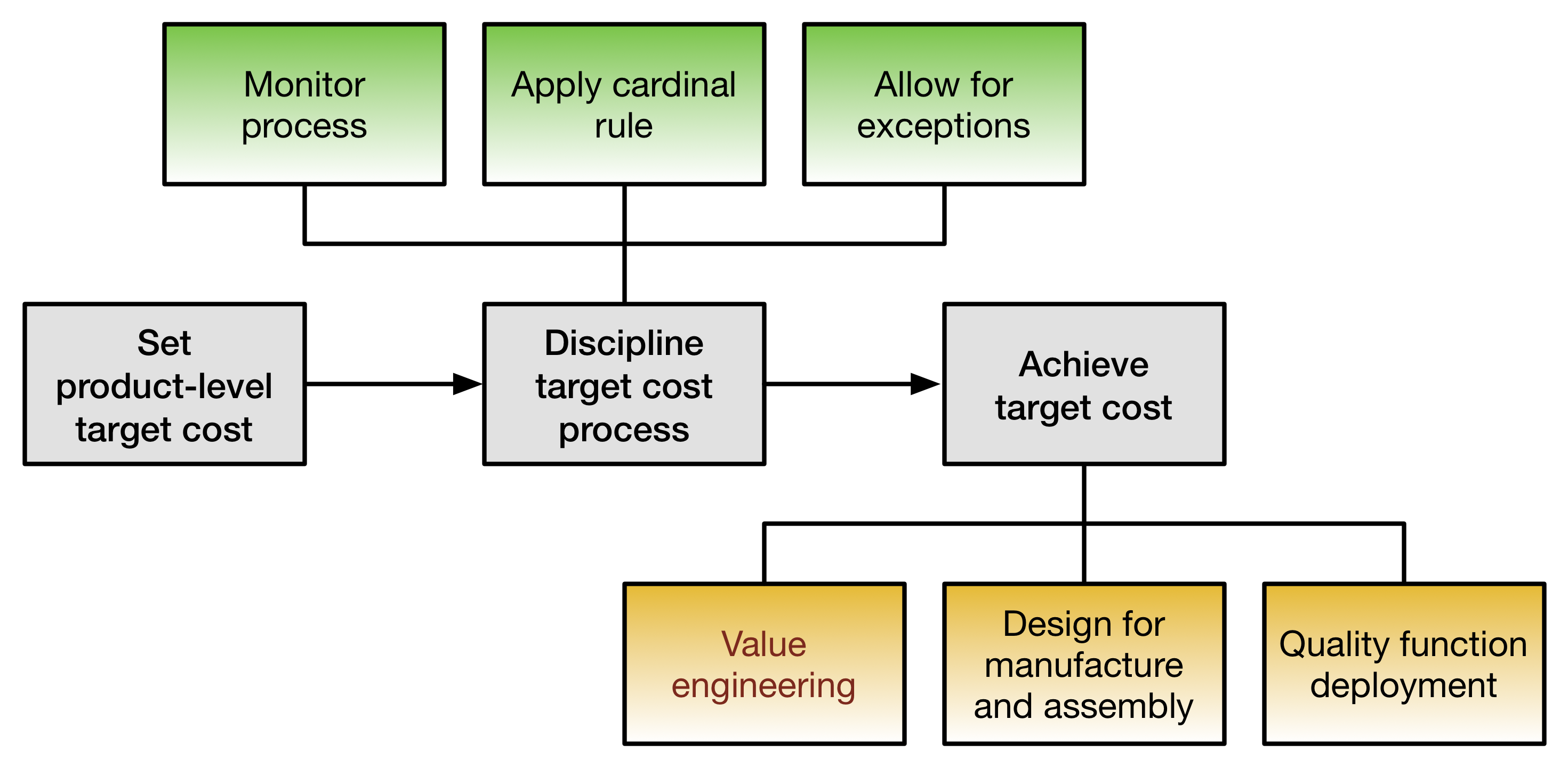 targeting target costing Adoption and application of target costing and cost based target costing, a firm sets a target cost through order to assign cost targets internally and to.