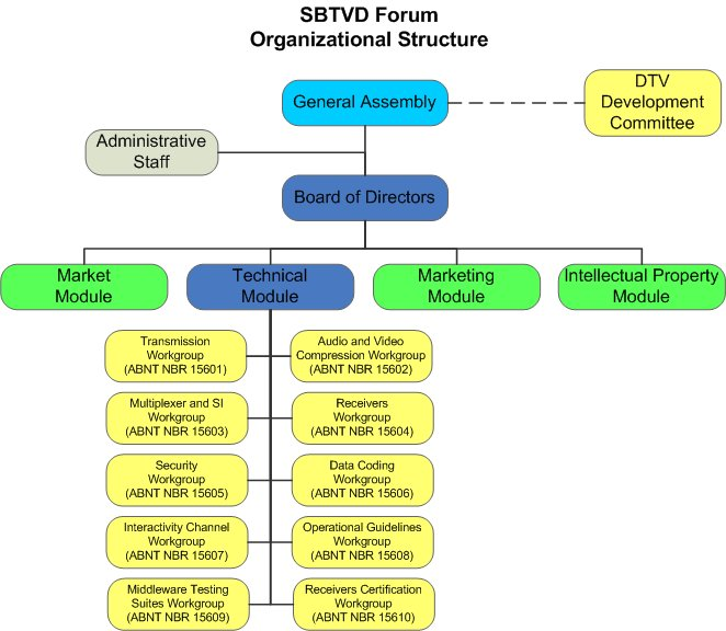 Create Organizational Chart In Word: SBTVD Forum Organizational Structure v1.jpg - Wikimedia Commons,Chart