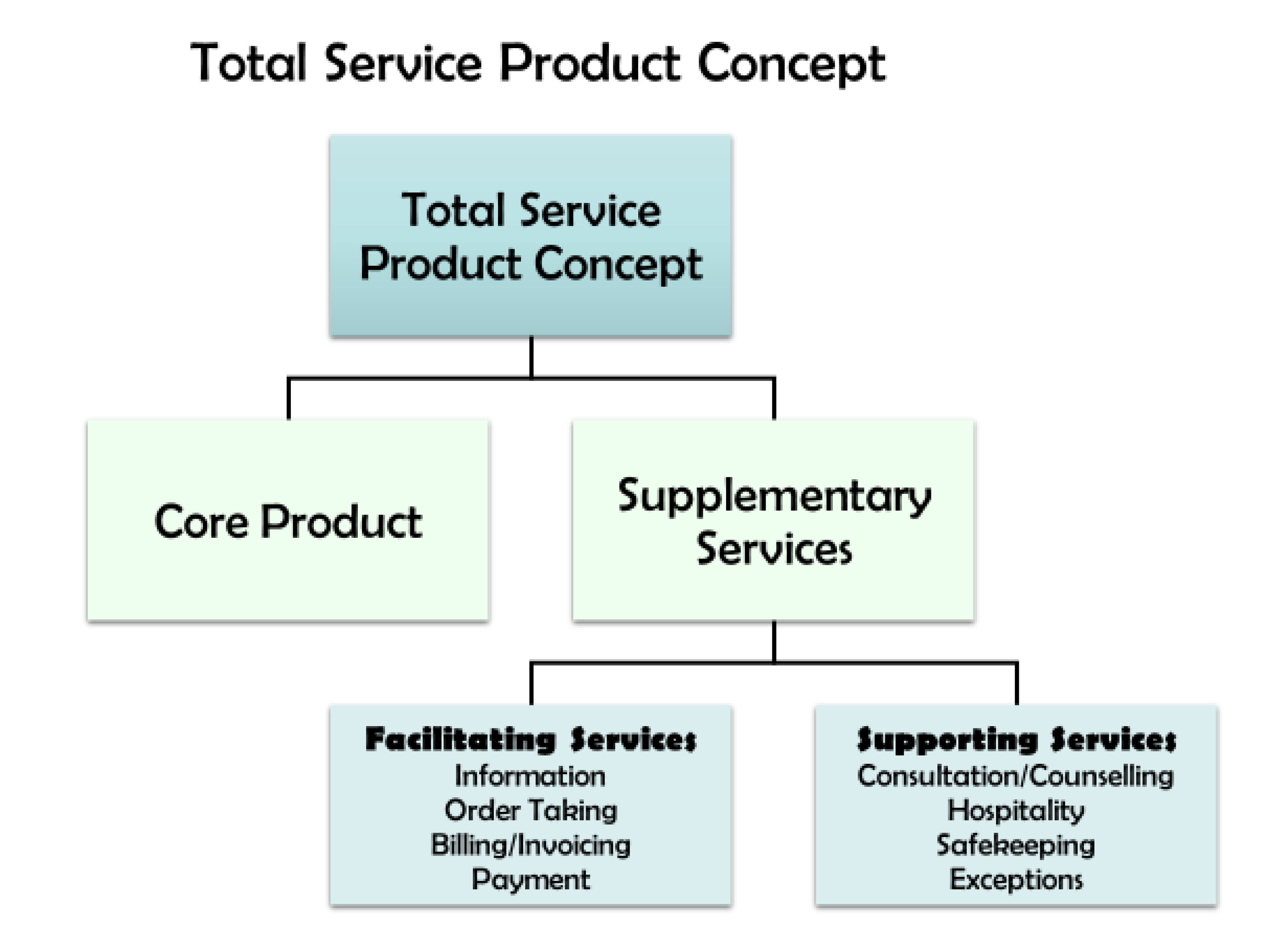 service product marketing essay Assignment 21 - four p's of marketing 1 the four p's in marketing stand for product, price, promotion, and place these four ideas contain the fundamentals of marketing, which are used in conjunction with market segmentation to define a target market to apply the ideas to.