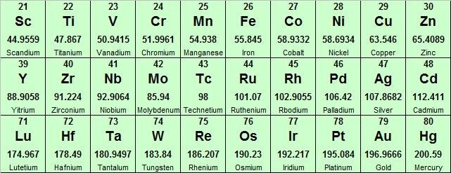 D and f block catalyst transition metals periodic table with blocks and their compounds are the common catalysts used in various industries these days an image of transition metals in the periodic table is given below urtaz Gallery