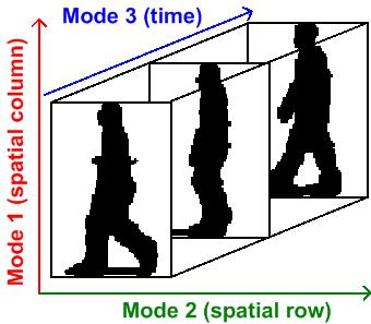 File:Video represented as a third-order tensor.jpg