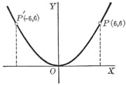 Plot of a parabola.