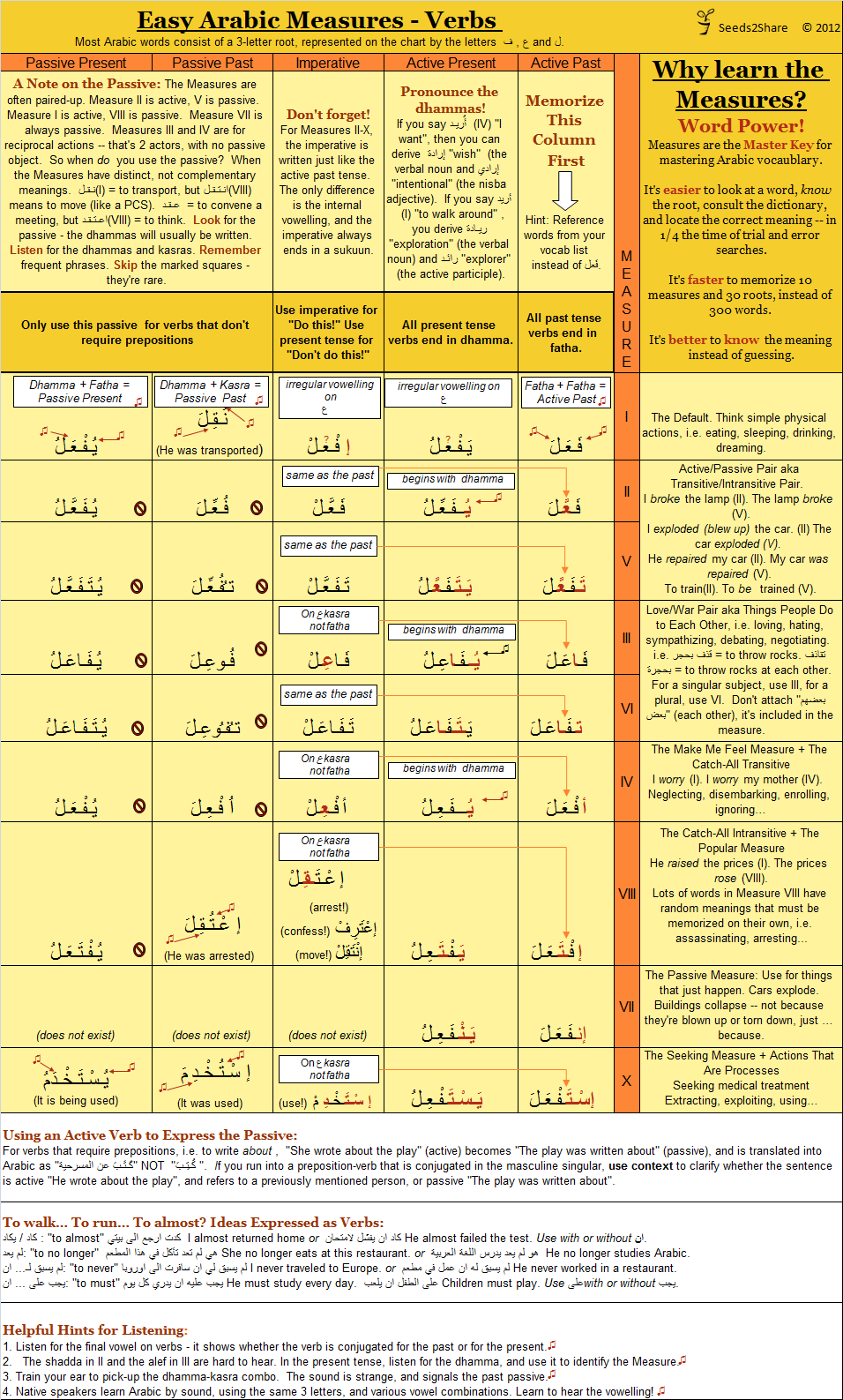 ملف:Arabic Verb Chart png - ويكيبيديا، الموسوعة الحرة