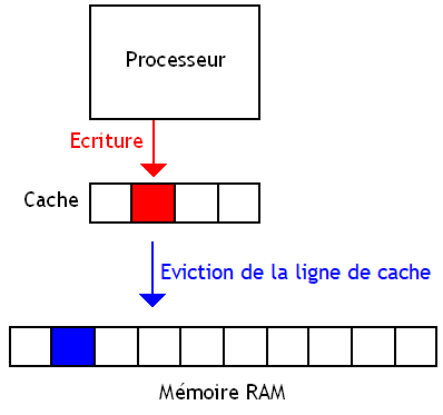 Cache write-through
